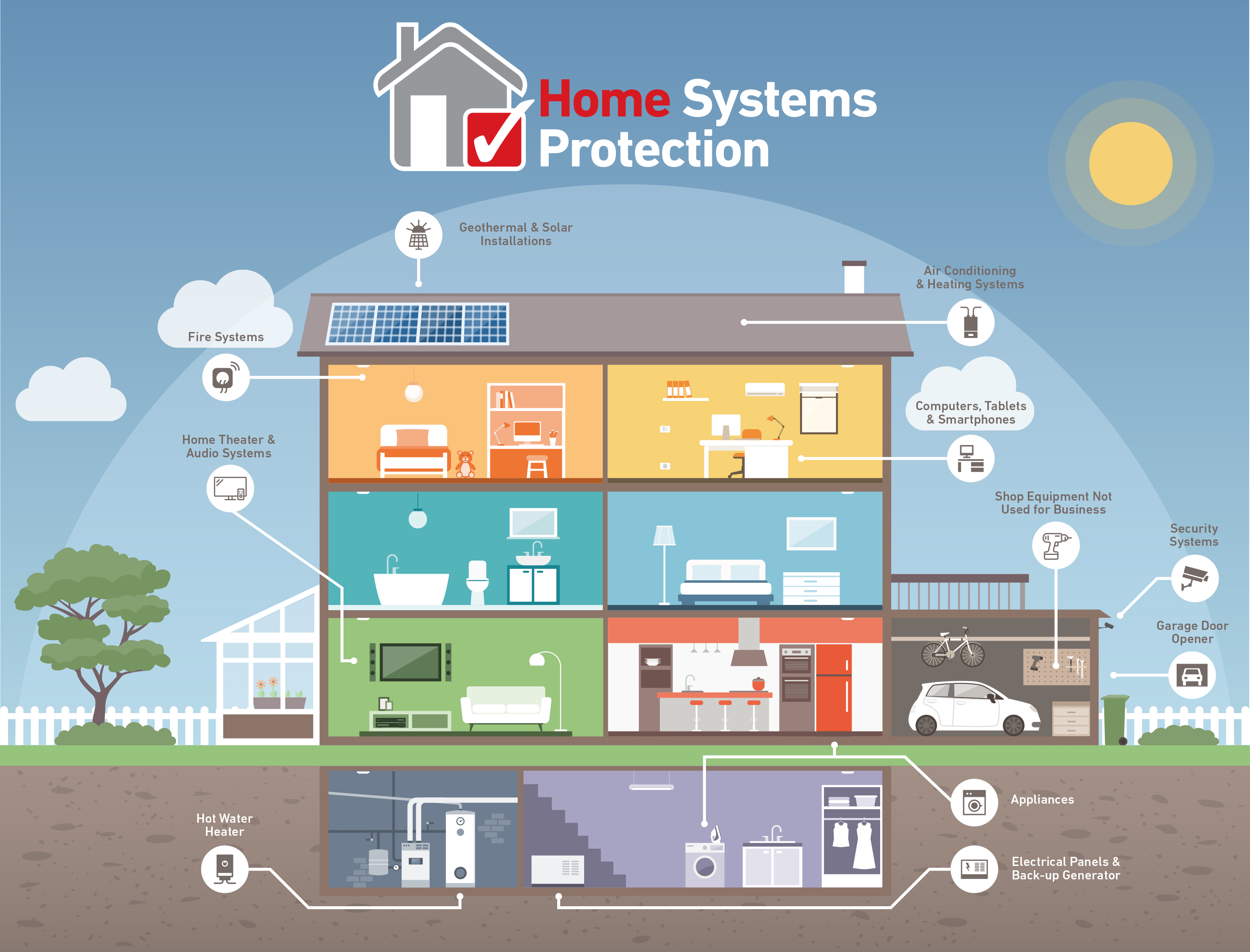 Home Systems Protection Infographic